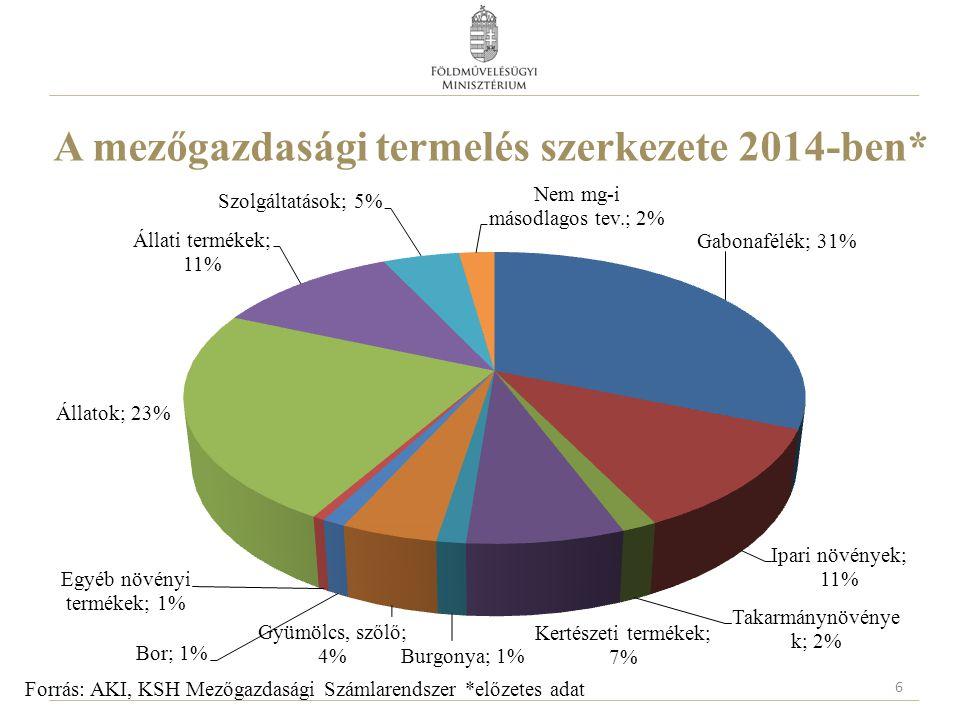 A mezőgazdasági termelés szerkezete 2014-ben* 6 Forrás: AKI, KSH Mezőgazdasági Számlarendszer *előzetes adat