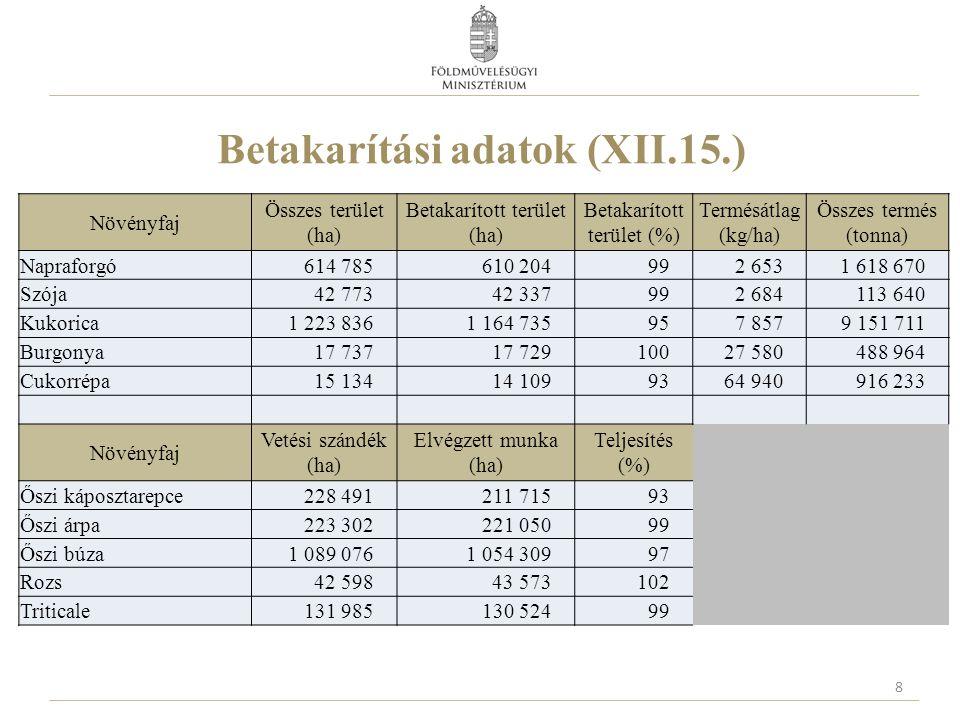 Betakarítási adatok (XII.15.) 8 Növényfaj Összes terület (ha) Betakarított terület (ha) Betakarított terület (%) Termésátlag (kg/ha) Összes termés (to