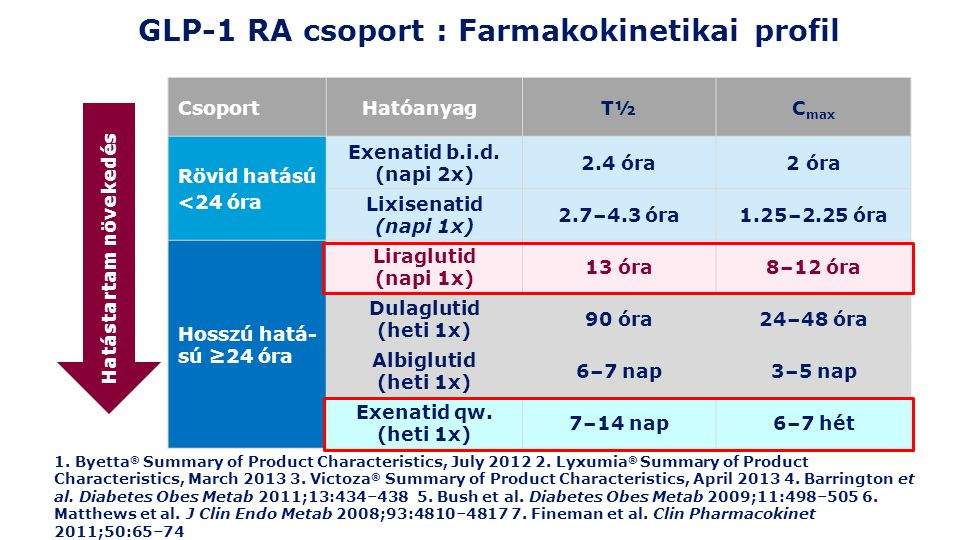 GLP-1 RA csoport : Farmakokinetikai profil 1. Byetta ® Summary of Product Characteristics, July 2012 2. Lyxumia ® Summary of Product Characteristics,