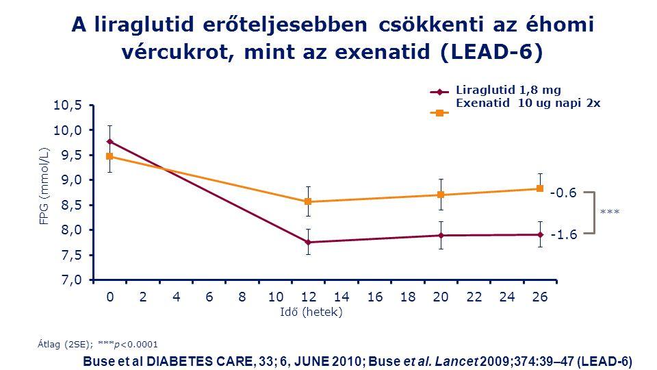 A liraglutid erőteljesebben csökkenti az éhomi vércukrot, mint az exenatid (LEAD-6) Átlag (2SE); ***p<0.0001 *** -0.6 -1.6 FPG (mmol/L) Buse et al DIABETES CARE, 33; 6, JUNE 2010; Buse et al.