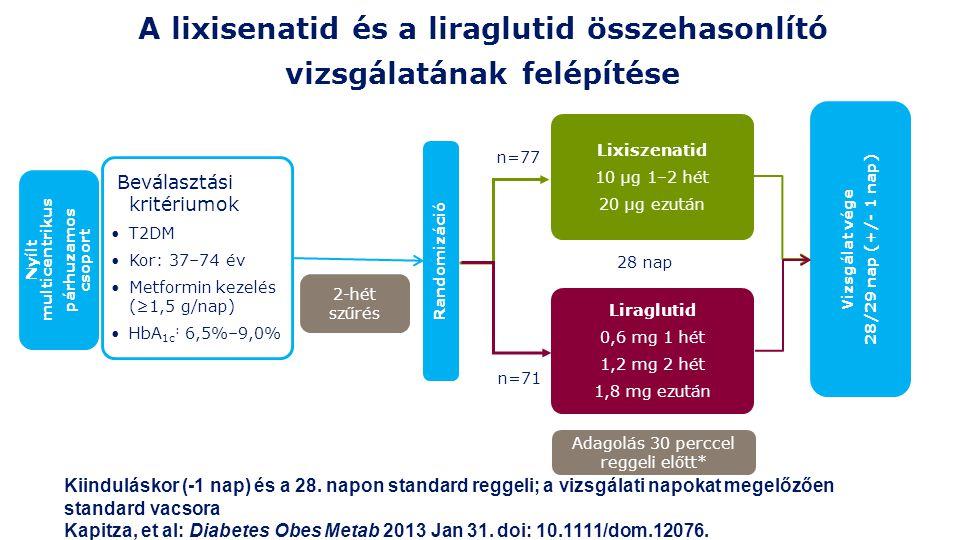 A lixisenatid és a liraglutid összehasonlító vizsgálatának felépítése Randomizáció Beválasztási kritériumok T2DM Kor: 37–74 év Metformin kezelés (≥1,5 g/nap) HbA 1c : 6,5%–9,0% Nyílt multicentrikus párhuzamos csoport Lixiszenatid 10 μg 1–2 hét 20 μg ezután Liraglutid 0,6 mg 1 hét 1,2 mg 2 hét 1,8 mg ezután 28 nap Vizsgálat vége 28/29 nap (+/- 1 nap) 2-hét szűrés n=71 n=77 Adagolás 30 perccel reggeli előtt* Kiinduláskor (-1 nap) és a 28.