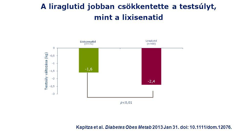 A liraglutid jobban csökkentette a testsúlyt, mint a lixisenatid p<0,01 Kapitza et al.
