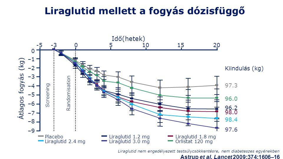 Liraglutid mellett a fogyás dózisfüggő –8 –7 –6 –5 –4 –3 –2 –1 0 –9 -5-305101520 Idő(hetek) Átlagos fogyás (kg) Screening Randomisation Liraglutid 1.2 mgLiraglutid 1.8 mg Liraglutid 2.4 mg Liraglutid 3.0 mg Orlistat 120 mg Placebo Kiindulás (kg) 97.3 96.2 98.0 98.4 97.6 96.0 Liraglutid nem engedélyezett testsúlycsökkentésre, nem diabeteszes egyénekben Astrup et al.