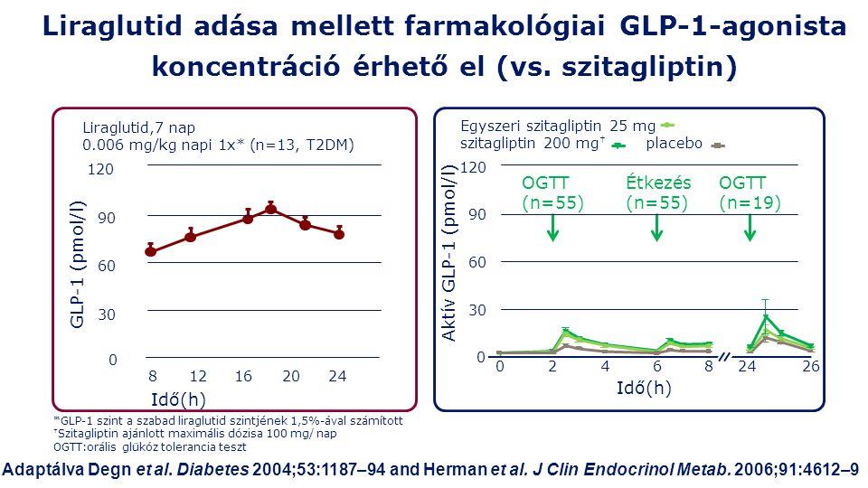 Egyszeri szitagliptin 25 mg szitagliptin 200 mg † placebo Liraglutid adása mellett farmakológiai GLP-1-agonista koncentráció érhető el (vs.