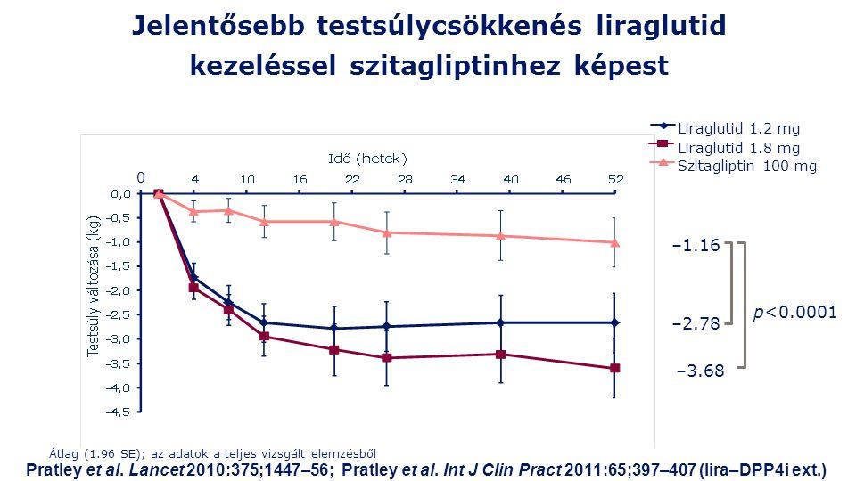Jelentősebb testsúlycsökkenés liraglutid kezeléssel szitagliptinhez képest Átlag (1.96 SE); az adatok a teljes vizsgált elemzésből –2.78 –1.16 p<0.0001 0 Liraglutid 1.2 mg Liraglutid 1.8 mg Szitagliptin 100 mg –3.68 Pratley et al.