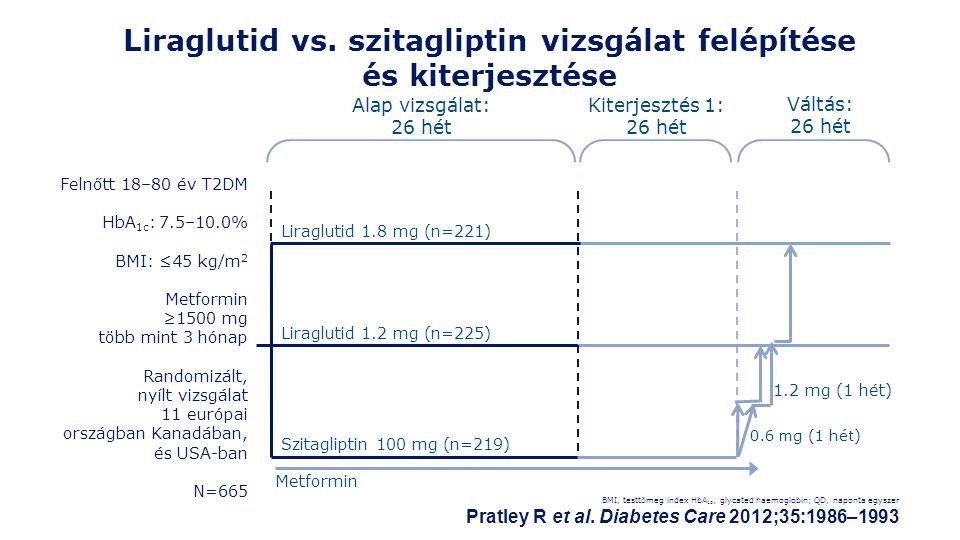 Liraglutid vs.