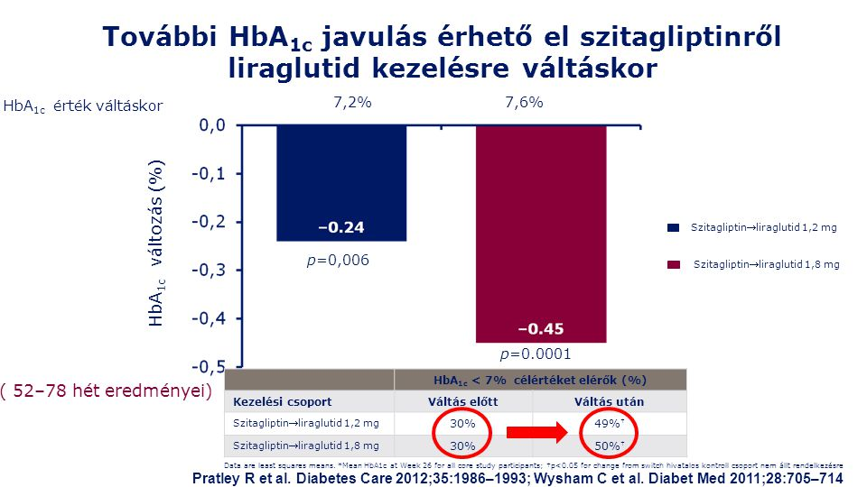 További HbA 1c javulás érhető el szitagliptinről liraglutid kezelésre váltáskor Data are least squares means. *Mean HbA1c at Week 26 for all core stud