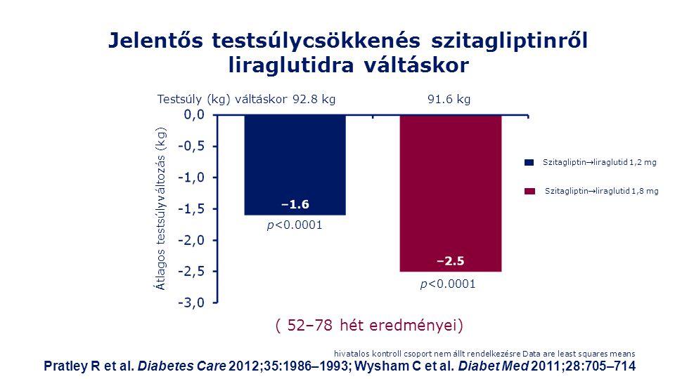 Jelentős testsúlycsökkenés szitagliptinről liraglutidra váltáskor hivatalos kontroll csoport nem állt rendelkezésre Data are least squares means Pratley R et al.