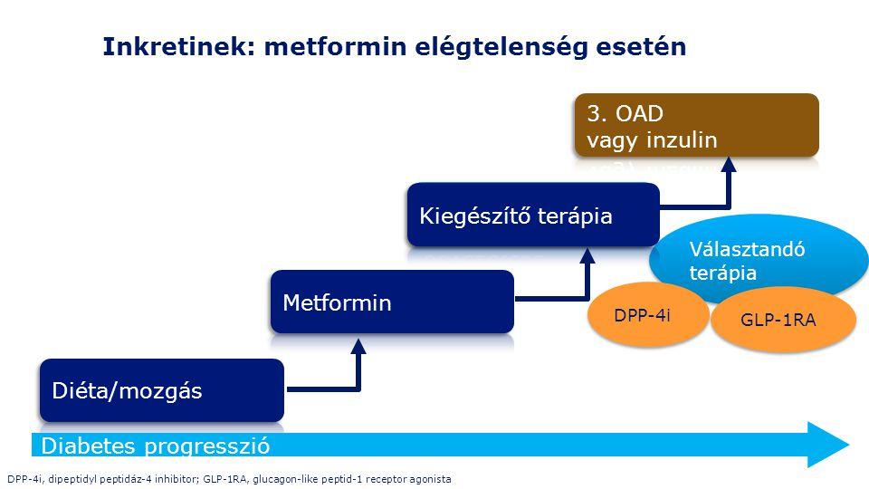 Inkretinek: metformin elégtelenség esetén DPP-4i, dipeptidyl peptidáz-4 inhibitor; GLP-1RA, glucagon-like peptid-1 receptor agonista Diabetes progresszió Választandó terápia DPP-4i GLP-1RA