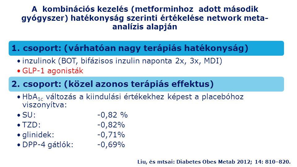 A placebo-csoporthoz képest szignifikánsan nagyobb hipoglikémia kockázat: A kombinációs kezelés értékelése a biztonságosság szempontjából (hipoglikémia kockázat) GyógyszerEsélyhányados SU 8,86 glinid10,51 BOT 4,77 bifázisos inzulin 17,78 GyógyszerEsélyhányados TZD 0,5 alfa-glukozidáz gátló 0,4 DPP-4 gátló 1,13 GLP-1 agonista 0,92 A placebo-csoporthoz képest a hipoglikémia kockázat nem számottevő: Liu, és mtsai: Diabetes Obes Metab 2012; 14: 810–820.