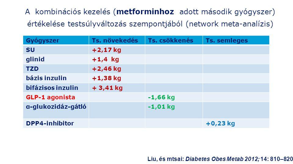 A kombinációs kezelés (metforminhoz adott második gyógyszer) értékelése testsúlyváltozás szempontjából (network meta-analízis) GyógyszerTs.