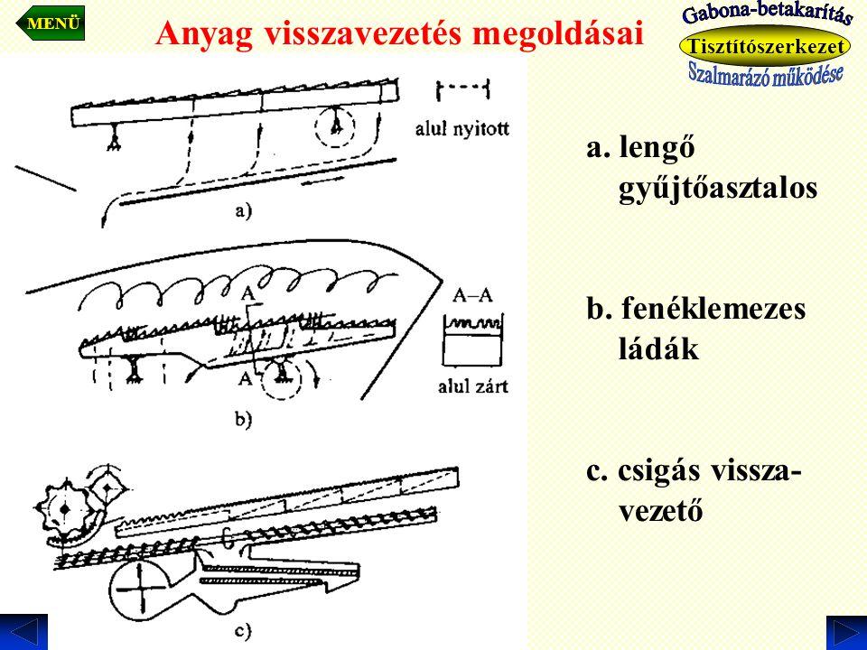 Anyag visszavezetés megoldásai a. lengő gyűjtőasztalos b. fenéklemezes ládák c. csigás vissza- vezető MENÜ Tisztítószerkezet