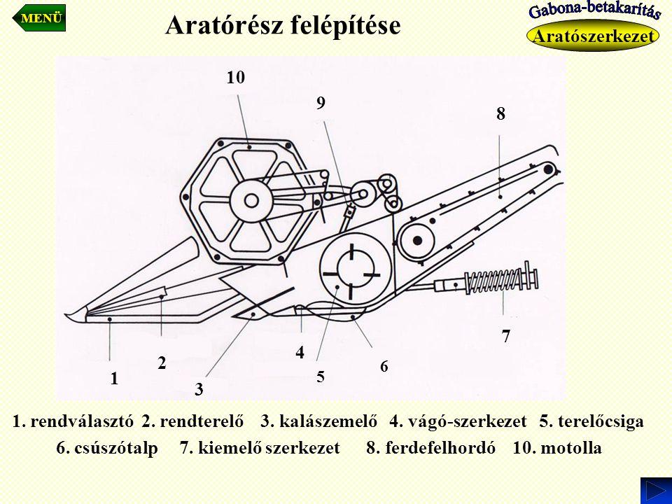 Aratószerkezet Aratórész felépítése 7 10 1 2 3 4 5 6 8 9 1. rendválasztó 2. rendterelő 3. kalászemelő 4. vágó-szerkezet 5. terelőcsiga 6. csúszótalp 7
