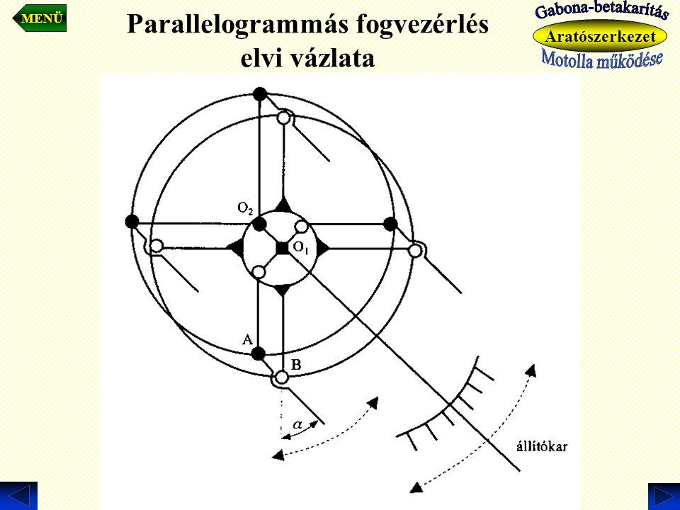 Parallelogrammás fogvezérlés elvi vázlata MENÜ Aratószerkezet