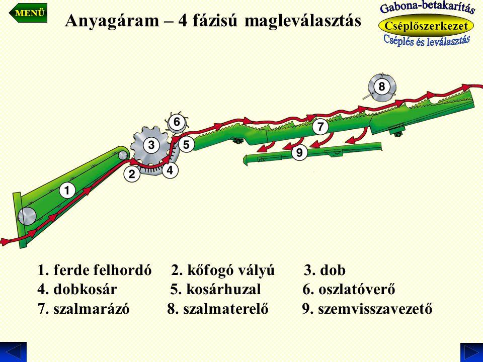 Anyagáram – 4 fázisú magleválasztás 1. ferde felhordó 2. kőfogó vályú 3. dob 4. dobkosár 5. kosárhuzal 6. oszlatóverő 7. szalmarázó 8. szalmaterelő 9.