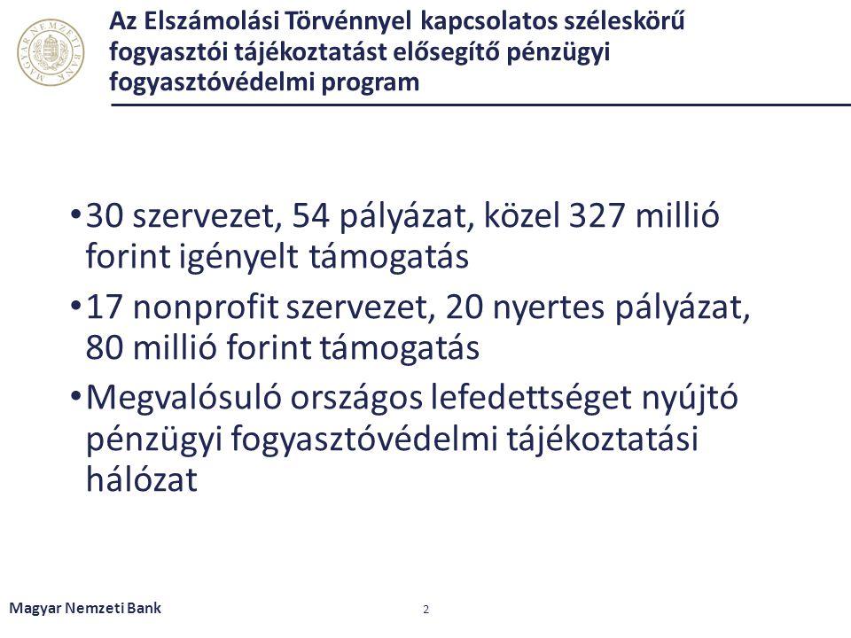 Az Elszámolási Törvénnyel kapcsolatos széleskörű fogyasztói tájékoztatást elősegítő pénzügyi fogyasztóvédelmi program 30 szervezet, 54 pályázat, közel 327 millió forint igényelt támogatás 17 nonprofit szervezet, 20 nyertes pályázat, 80 millió forint támogatás Megvalósuló országos lefedettséget nyújtó pénzügyi fogyasztóvédelmi tájékoztatási hálózat Magyar Nemzeti Bank 2