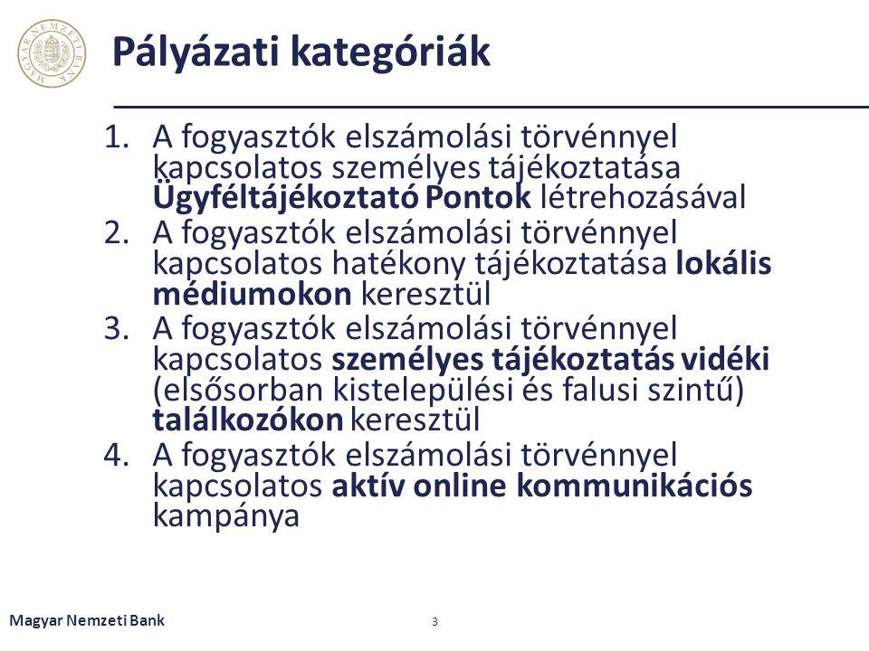 Pályázati kategóriák 1.A fogyasztók elszámolási törvénnyel kapcsolatos személyes tájékoztatása Ügyféltájékoztató Pontok létrehozásával 2.A fogyasztók elszámolási törvénnyel kapcsolatos hatékony tájékoztatása lokális médiumokon keresztül 3.A fogyasztók elszámolási törvénnyel kapcsolatos személyes tájékoztatás vidéki (elsősorban kistelepülési és falusi szintű) találkozókon keresztül 4.A fogyasztók elszámolási törvénnyel kapcsolatos aktív online kommunikációs kampánya Magyar Nemzeti Bank 3