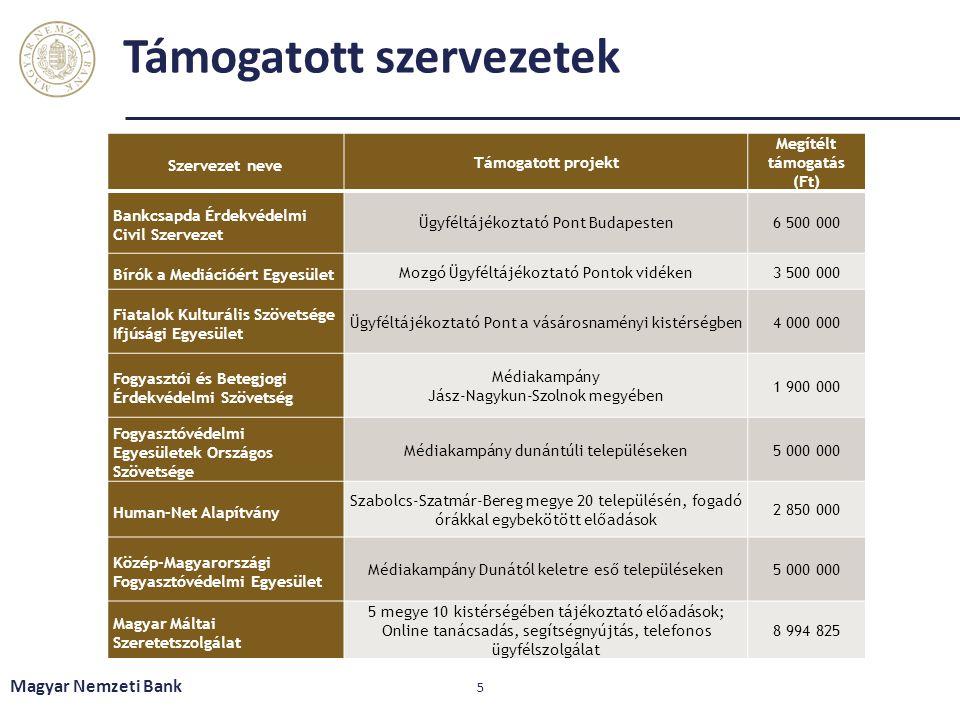 Támogatott szervezetek Szervezet neve Támogatott projekt Megítélt támogatás (Ft) Bankcsapda Érdekvédelmi Civil Szervezet Ügyféltájékoztató Pont Budape