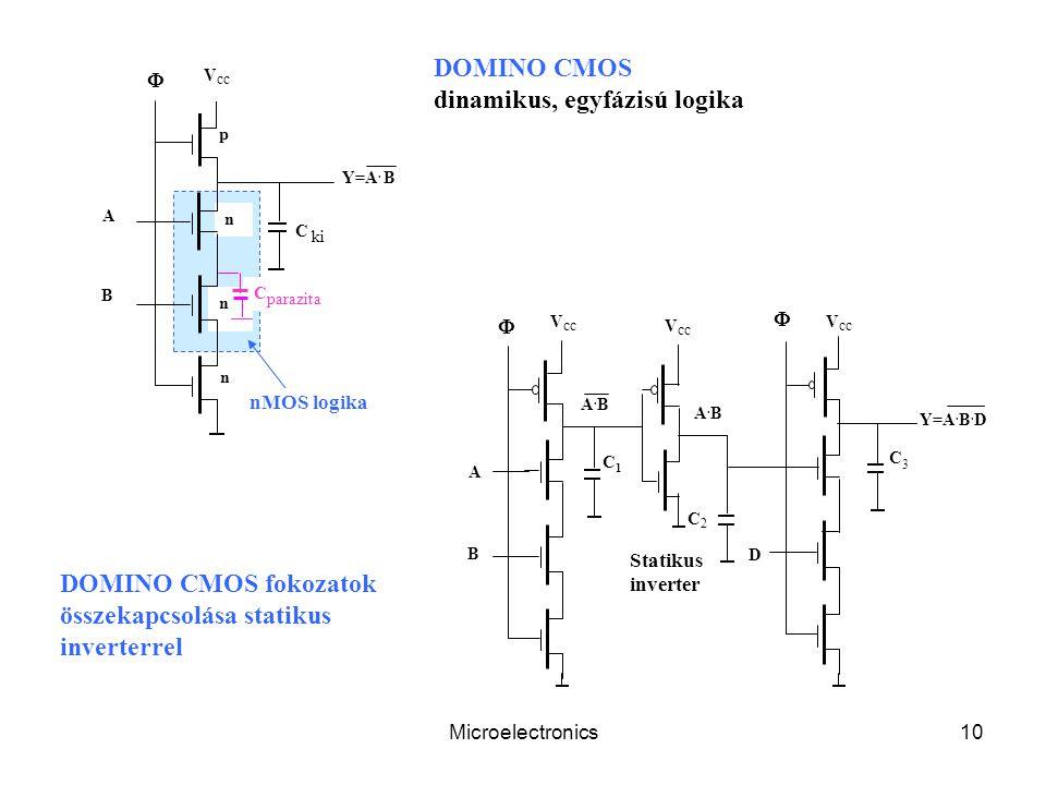 Microelectronics10 C parazita V cc Y=A. B n n n p B A C ki  Statikus inverter A.BA.B A.BA.B  B A C1C1 C2C2  D C3C3 Y=A. B. D DOMINO CMOS dinamikus,