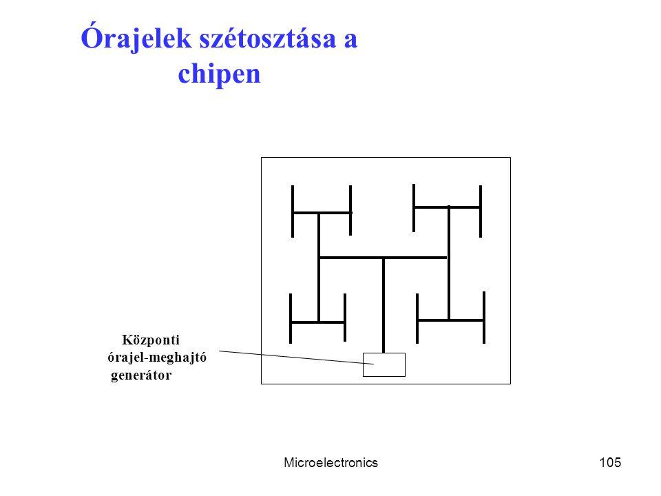 Microelectronics105 Órajelek szétosztása a chipen Központi órajel-meghajtó generátor