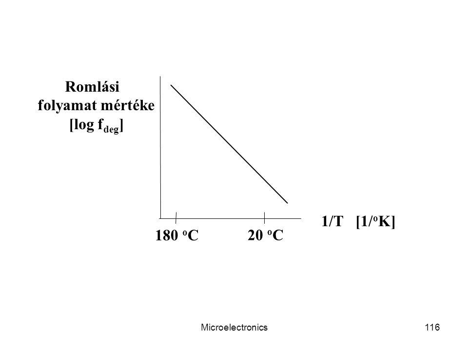 Microelectronics116 Romlási folyamat mértéke [log f deg ] 1/T [1/ o K] 20 o C 180 o C