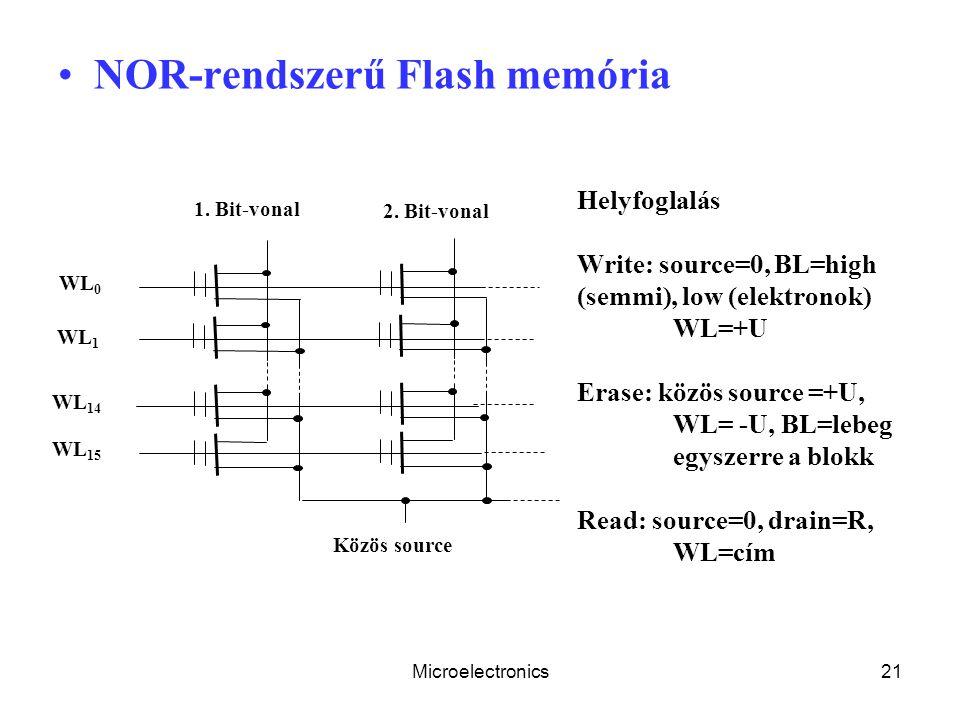 Microelectronics21 NOR-rendszerű Flash memória 2. Bit-vonal 1. Bit-vonal WL 0 WL 1 WL 14 WL 15 Közös source Helyfoglalás Write: source=0, BL=high (sem