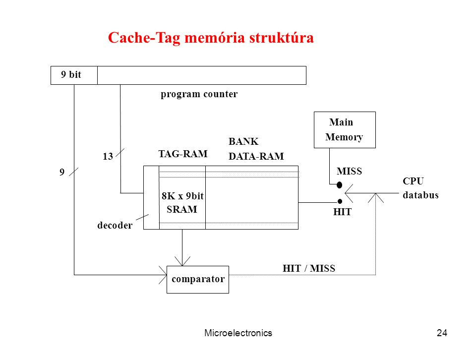 Microelectronics24 8K x 9bit SRAM TAG-RAM DATA-RAM BANK decoder comparator MISS HIT CPU databus Main Memory 9 bit program counter 13 9 HIT / MISS Cach