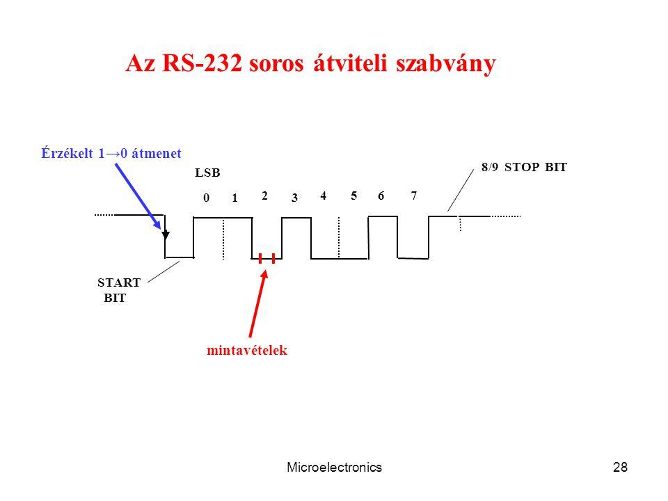 Microelectronics28 01 2 3 4567 START BIT 8/9 STOP BIT LSB Az RS-232 soros átviteli szabvány Érzékelt 1→0 átmenet mintavételek