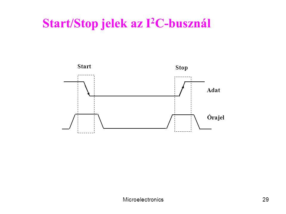 Microelectronics29 Start/Stop jelek az I 2 C-busznál Adat Órajel Stop Start