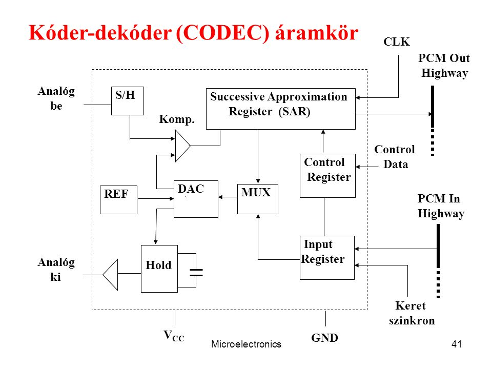 Microelectronics41 Control Data S/H REF DAC Hold Successive Approximation Register (SAR) Control Register MUX Input Register GND V CC Analóg ki Analóg
