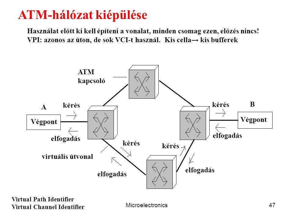 Microelectronics47 ATM-hálózat kiépülése Végpont kérés elfogadás ATM kapcsoló virtuális útvonal A B elfogadás kérés Használat előtt ki kell építeni a