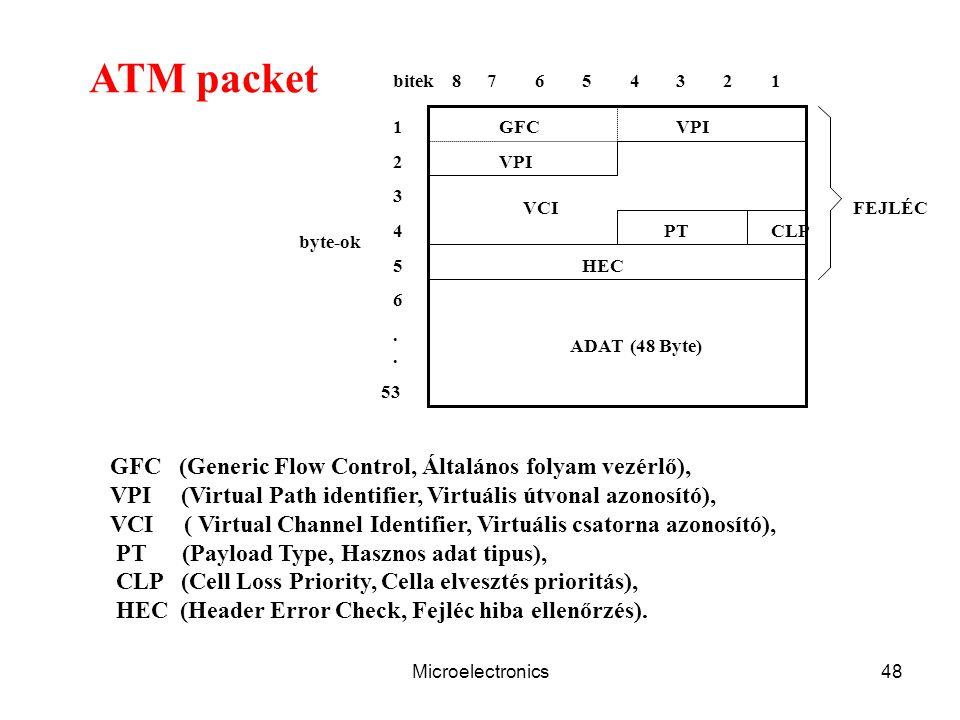 Microelectronics48 ATM packet GFC VPI VCI PTCLP ADAT FEJLÉC bitek87654321 1 2 3 4 5 6 53 byte-ok.. (48 Byte) HEC GFC (Generic Flow Control, Általános