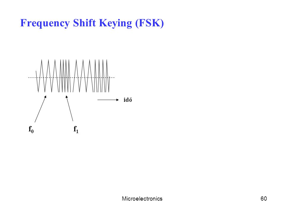 Microelectronics60 Frequency Shift Keying (FSK) idő f0f0 f1f1
