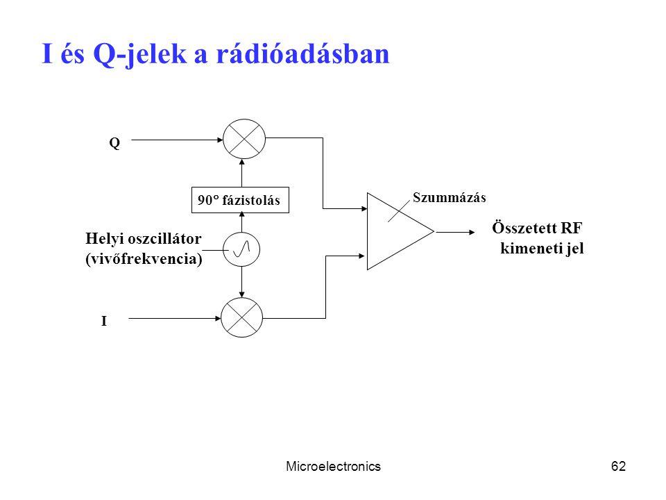 Microelectronics62 I és Q-jelek a rádióadásban Helyi oszcillátor (vivőfrekvencia) 90  fázistolás I Q Szummázás Összetett RF kimeneti jel