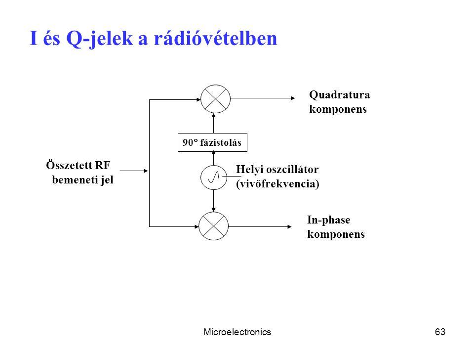 Microelectronics63 I és Q-jelek a rádióvételben Helyi oszcillátor (vivőfrekvencia) 90  fázistolás Quadratura komponens Összetett RF bemeneti jel In-p