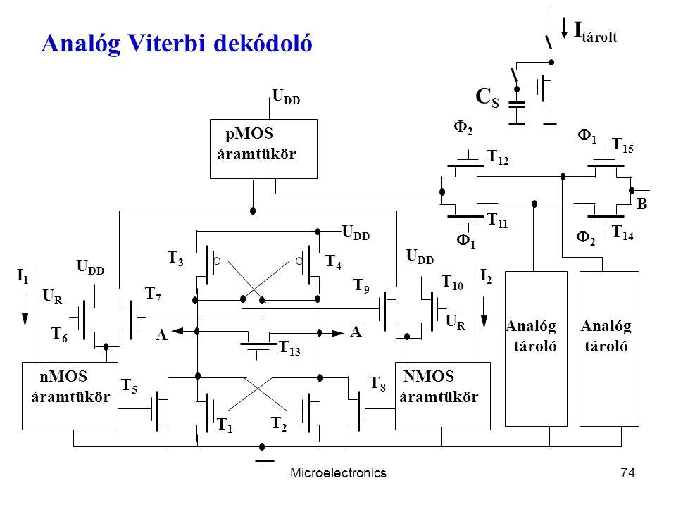 Microelectronics74 Analóg Viterbi dekódoló T 15 22 T 10 URUR URUR pMOS áramtükör nMOS áramtükör NMOS áramtükör Analóg tároló Analóg tároló U DD I2I2 T1T1 T3T3 T7T7 T4T4 T6T6 T9T9 T5T5 T8T8 I1I1 A A T2T2 T 13 11 22 T 11 T 12 11 T 14 B I tárolt CSCS