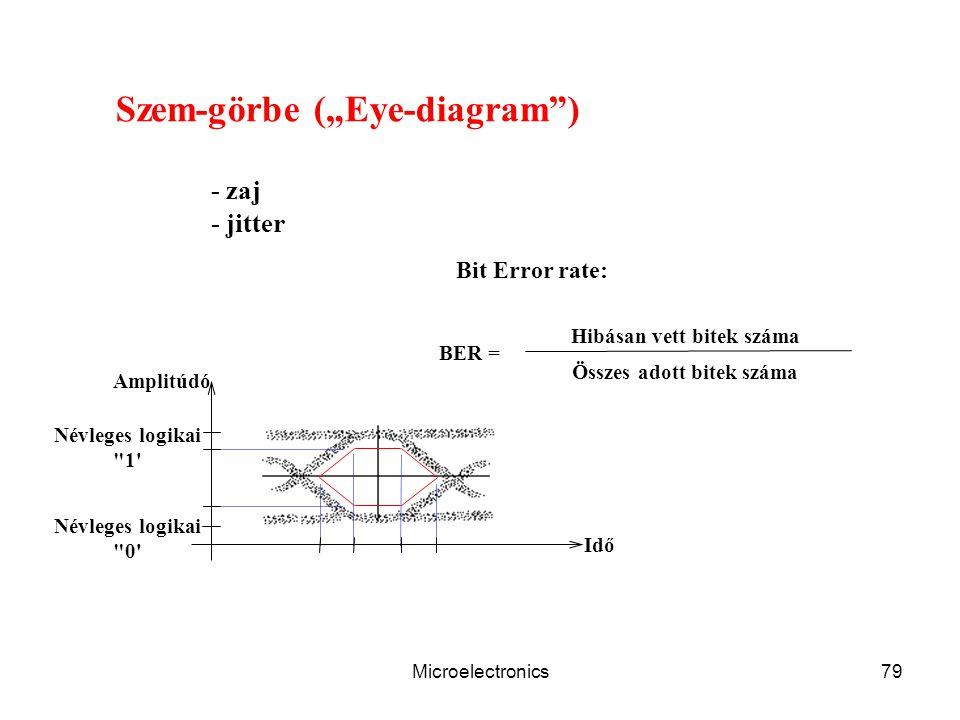 Microelectronics79 BER = Hibásan vett bitek száma Összes adott bitek száma Amplitúdó Idő Névleges logikai