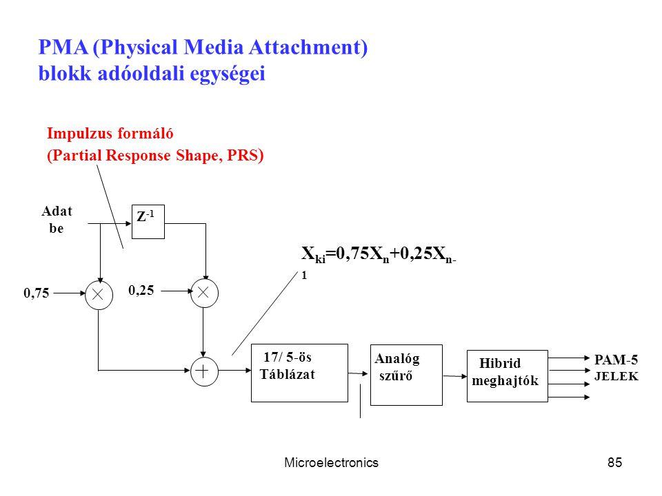 Microelectronics85 Adat be 0,75 0,25 Z -1 PAM-5 JELEK 17/ 5-ös Táblázat Analóg szűrő Hibrid meghajtók PMA (Physical Media Attachment) blokk adóoldali