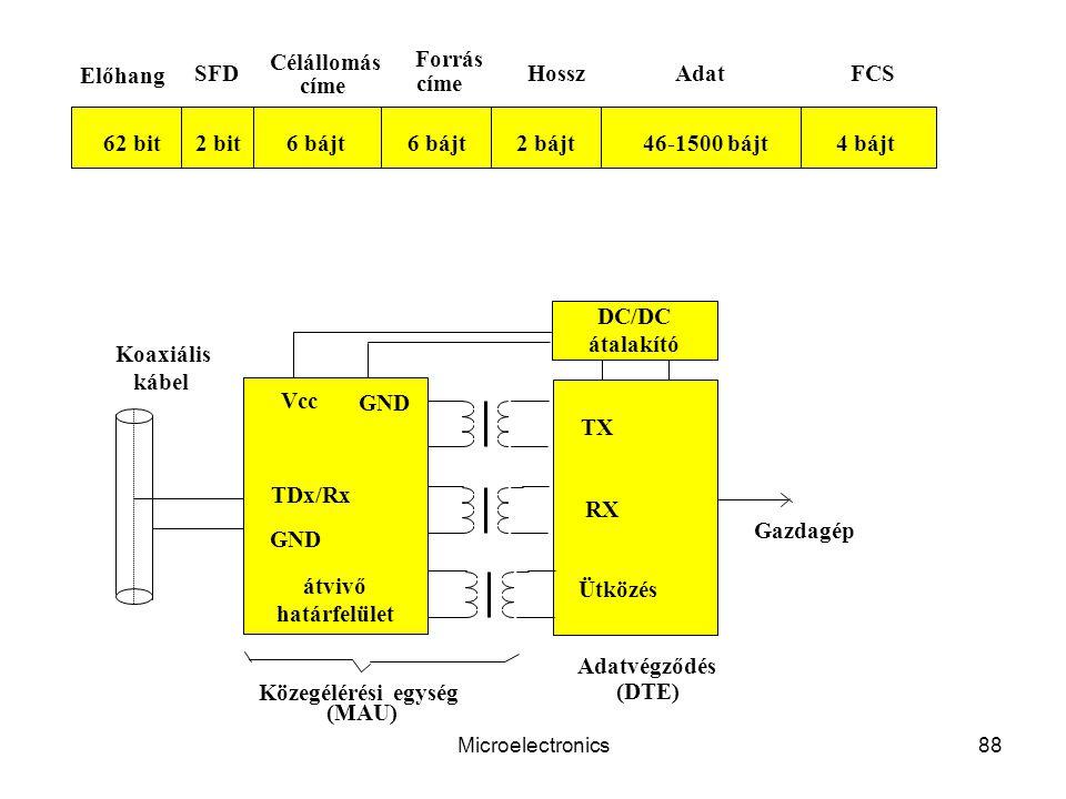 Microelectronics88 TDx/Rx GND TX RX Ütközés Vcc GND Koaxiális kábel átvivő határfelület (DTE) Adatvégződés Közegélérési egység (MAU) Gazdagép DC/DC átalakító 62 bit2 bit6 bájt 2 bájt4 bájt Előhang SFD Forrás HosszAdatFCS Célállomás címe 46-1500 bájt