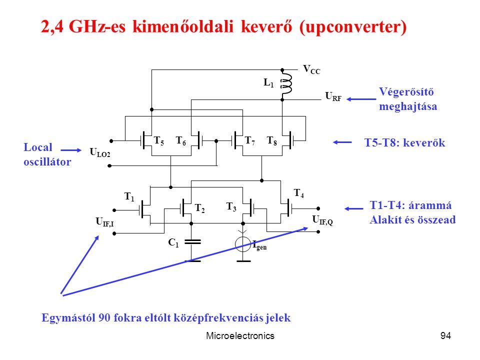 Microelectronics94 V CC L1L1 U LO2 T5T5 T6T6 T7T7 T8T8 U RF C1C1 I gen U IF,I U IF,Q T1T1 T2T2 T3T3 T4T4 2,4 GHz-es kimenőoldali keverő (upconverter) Egymástól 90 fokra eltólt középfrekvenciás jelek Végerősítő meghajtása Local oscillátor T1-T4: árammá Alakít és összead T5-T8: keverők