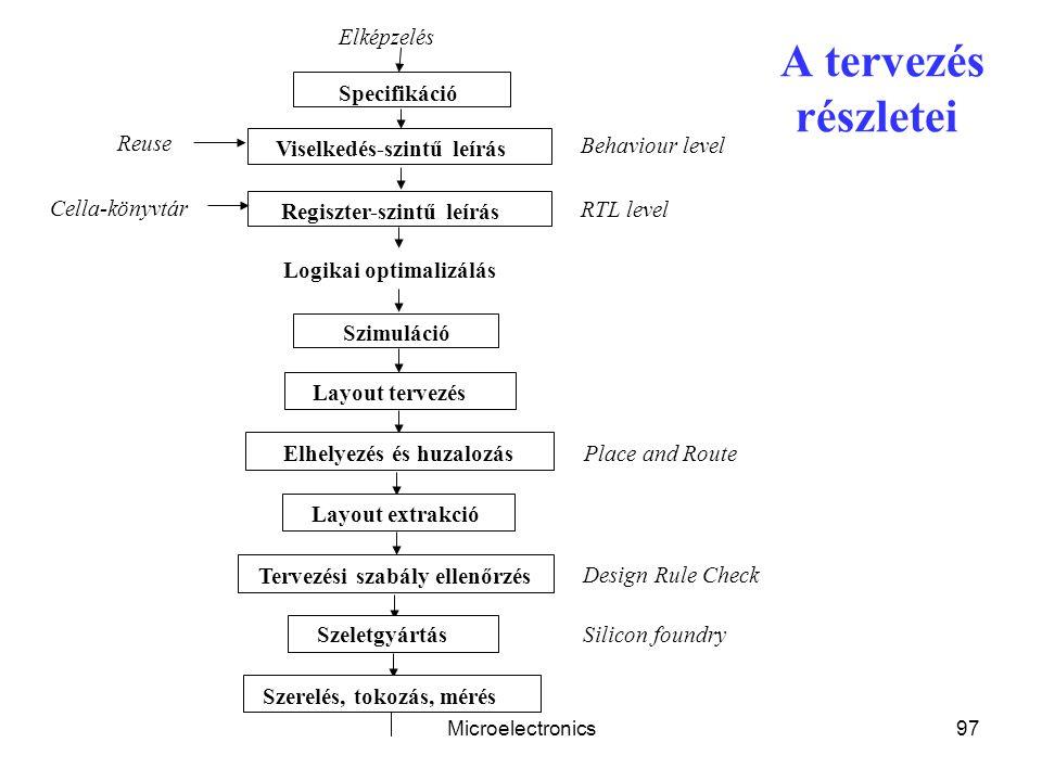 Microelectronics97 A tervezés részletei Elképzelés Specifikáció Szimuláció Viselkedés-szintű leírás Logikai optimalizálás Regiszter-szintű leírás Layout tervezés Tervezési szabály ellenőrzés Elhelyezés és huzalozás Layout extrakció Szeletgyártás Szerelés, tokozás, mérés Behaviour level RTL level Cella-könyvtár Reuse Place and Route Design Rule Check Silicon foundry