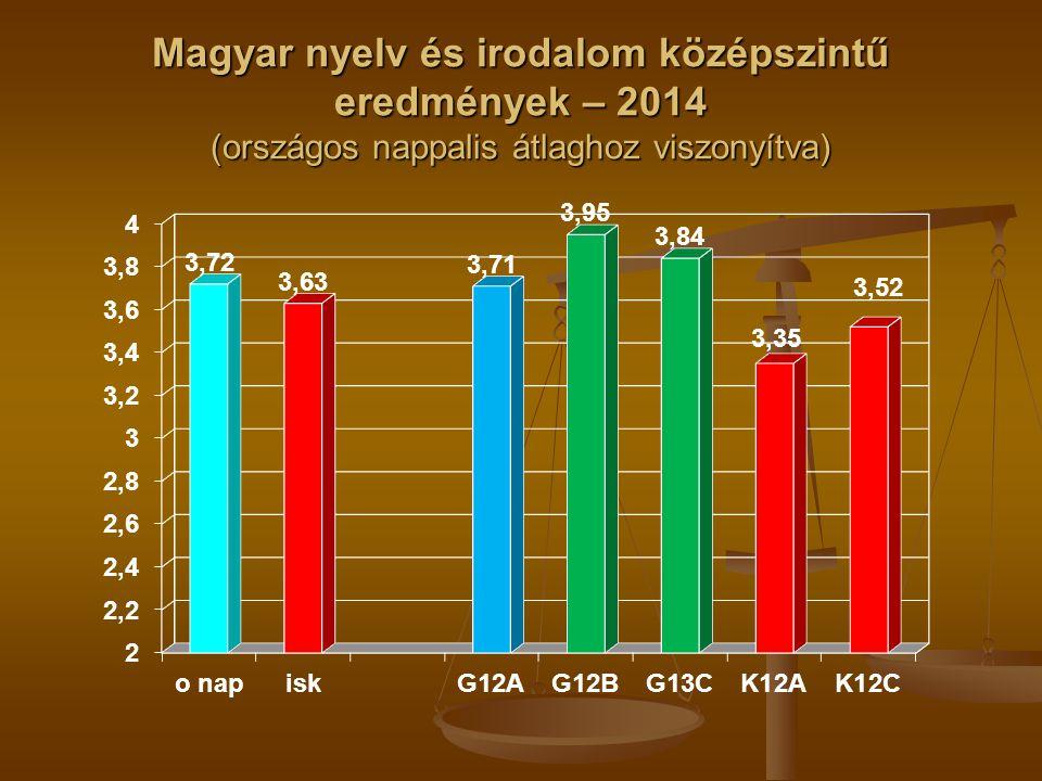 Magyar nyelv és irodalom középszintű eredmények – 2014 (országos nappalis átlaghoz viszonyítva)