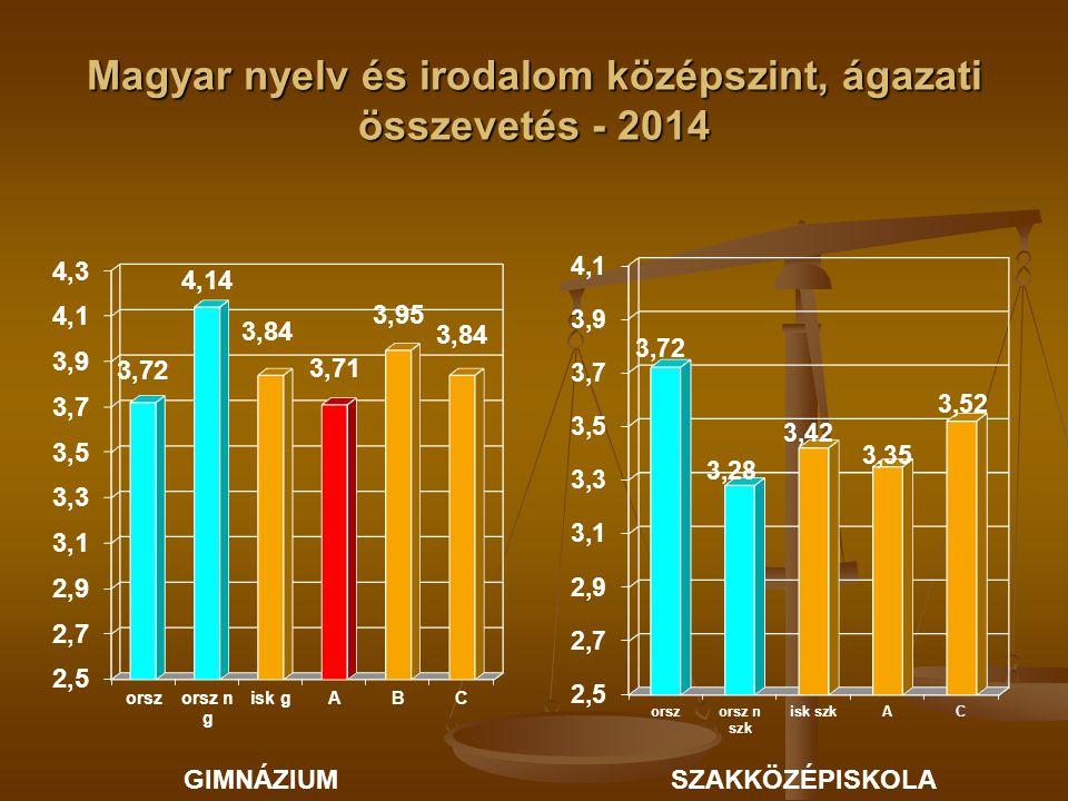 Magyar nyelv és irodalom középszint, ágazati összevetés - 2014 GIMNÁZIUMSZAKKÖZÉPISKOLA
