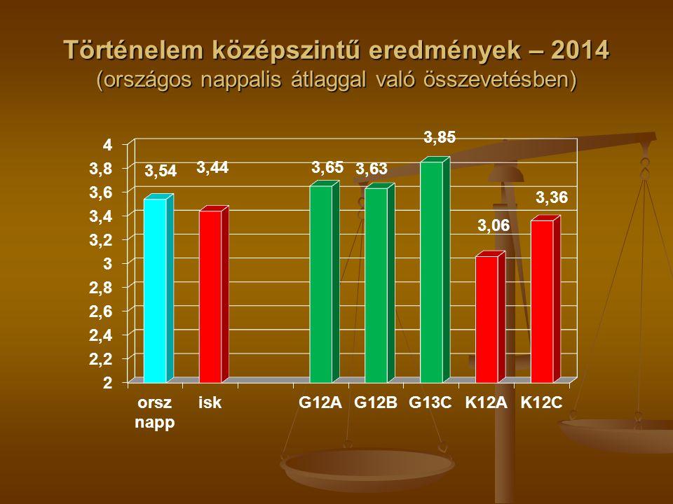 Történelem középszintű eredmények – 2014 (országos nappalis átlaggal való összevetésben)