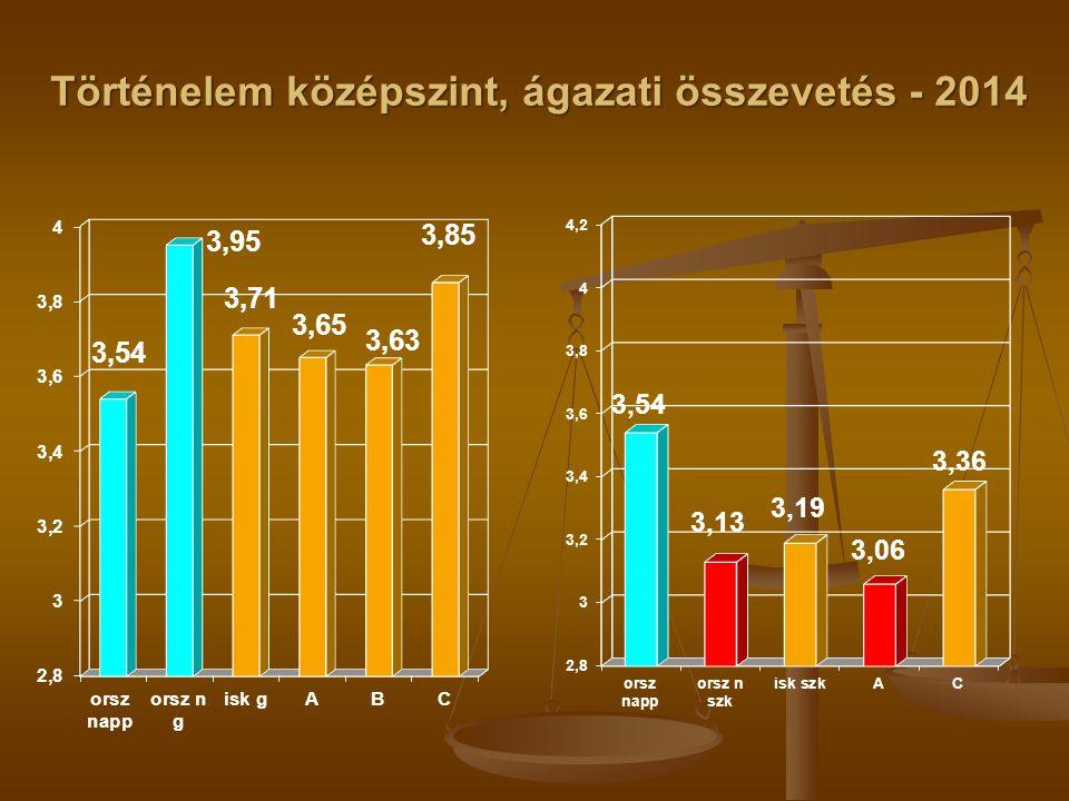 Történelem középszint, ágazati összevetés - 2014