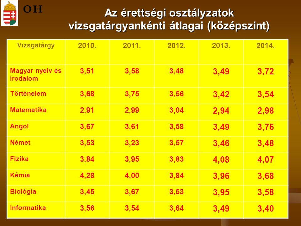 Az érettségi osztályzatok vizsgatárgyankénti átlagai (középszint) OH Vizsgatárgy 2010.2011.2012.2013.2014.