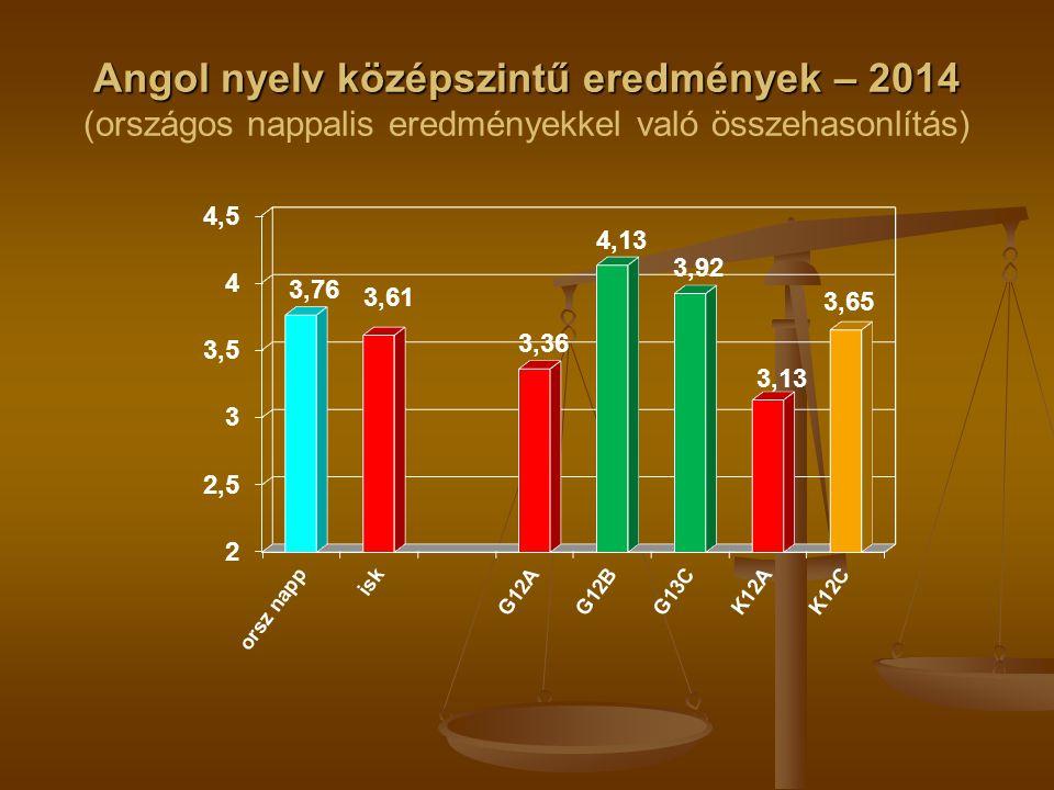 Angol nyelv középszintű eredmények – 2014 Angol nyelv középszintű eredmények – 2014 (országos nappalis eredményekkel való összehasonlítás)