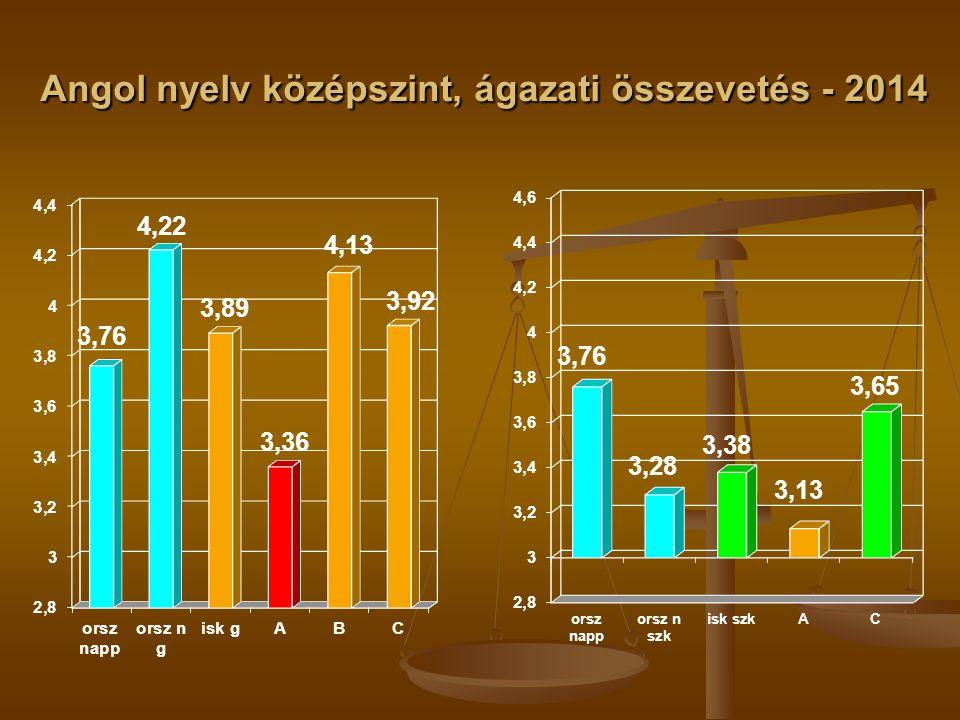 Angol nyelv középszint, ágazati összevetés - 2014