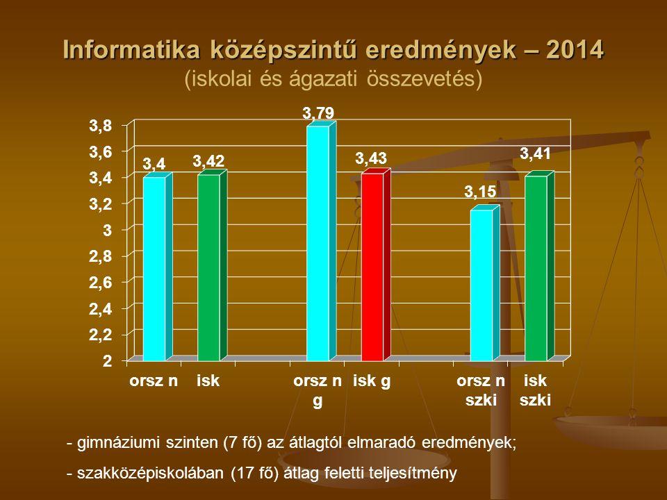 Informatika középszintű eredmények – 2014 Informatika középszintű eredmények – 2014 (iskolai és ágazati összevetés) - gimnáziumi szinten (7 fő) az átlagtól elmaradó eredmények; - szakközépiskolában (17 fő) átlag feletti teljesítmény
