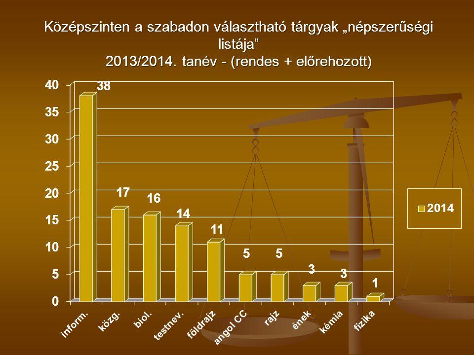 """Középszinten a szabadon választható tárgyak """"népszerűségi listája 2013/2014."""